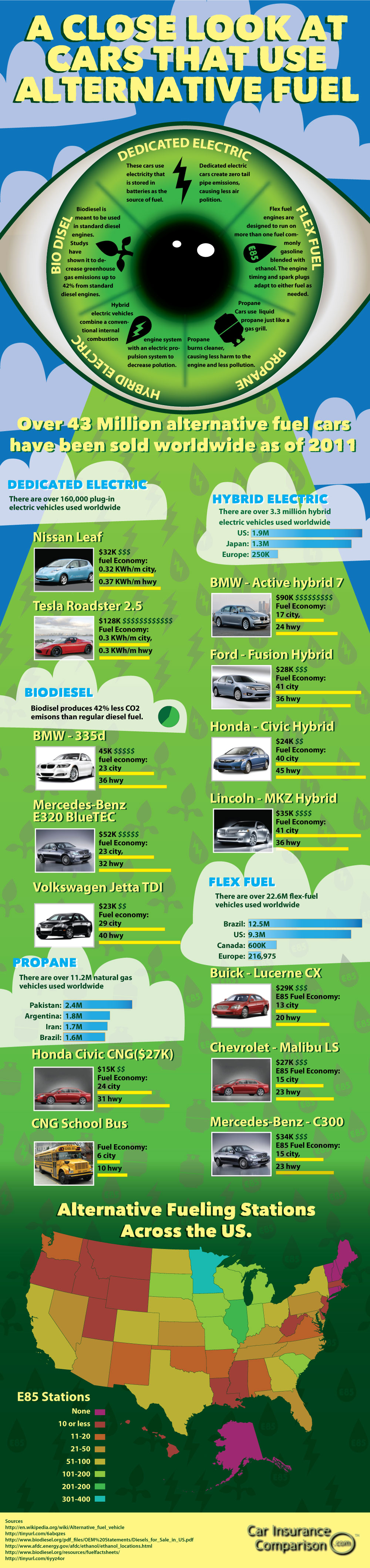 Alternative Fuel Cars