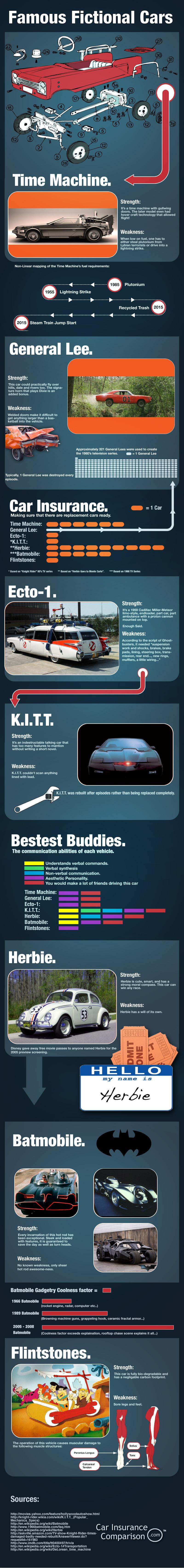 Famous Fictional Cars