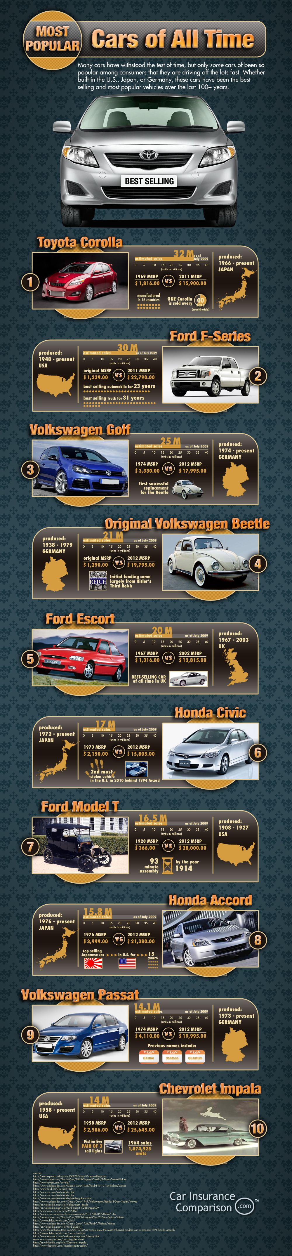 Most Popular Cars